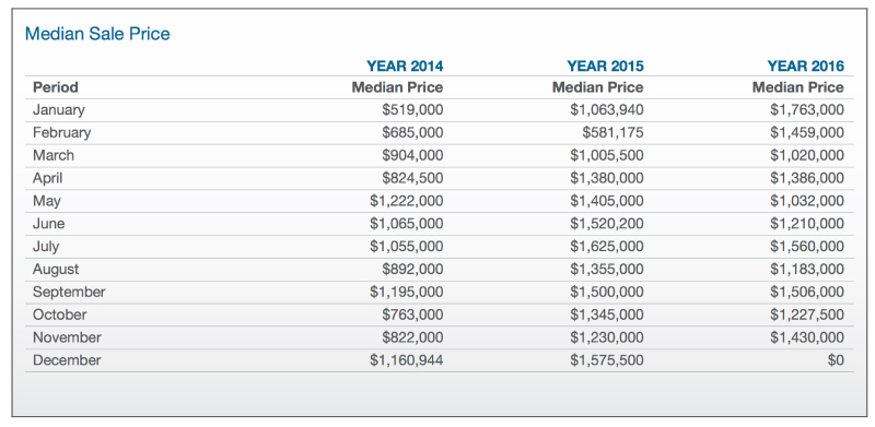 Property report table showing the median property sale prices in box hill in 2014, 2015, 2016.