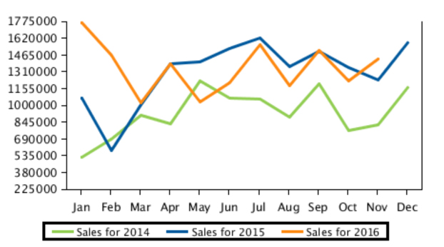 box hill house sales report