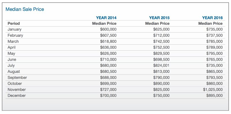 RP Property data table showing Wantirna median property prices with percentage change from 2014 to 2016.