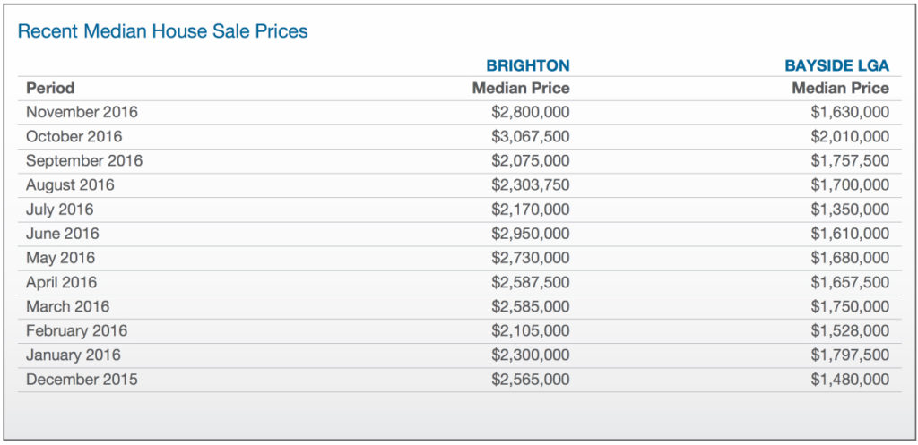 RP property data report table showing the median house sale prices in Brighton from December 2015 to November 2016.