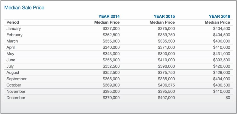 RP Property data report table showing the median sale property sale price in craigieburn in 2014, 2015, 2016.