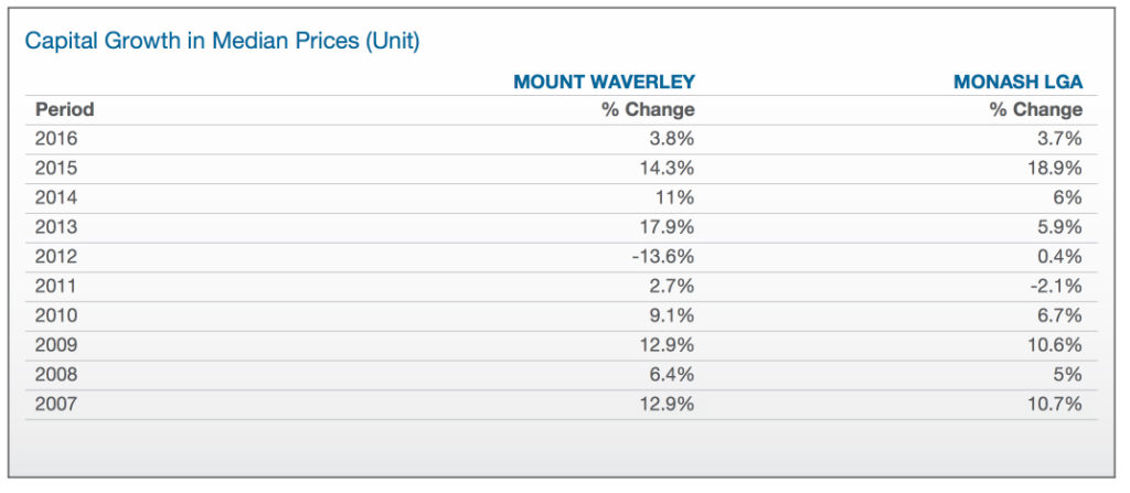Property Report Mt Waverley