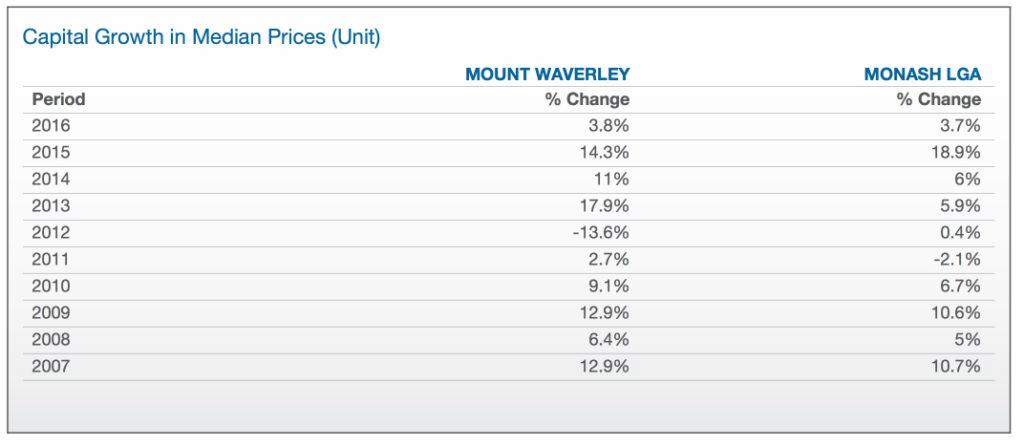 Property Report Mt Waverley