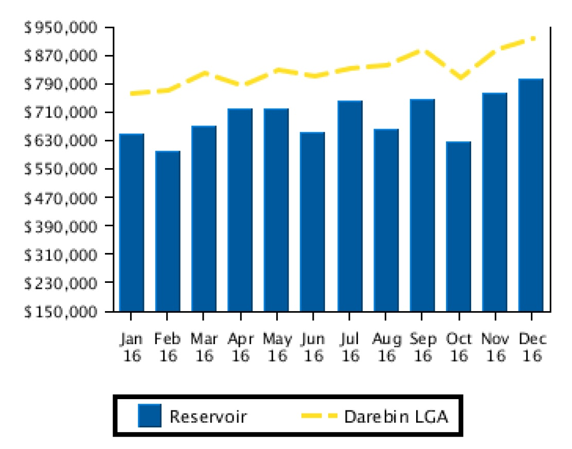 recent median house sale prices for reservoir compared to the darebin LGA 2016
