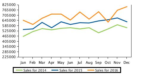 reservoir sales