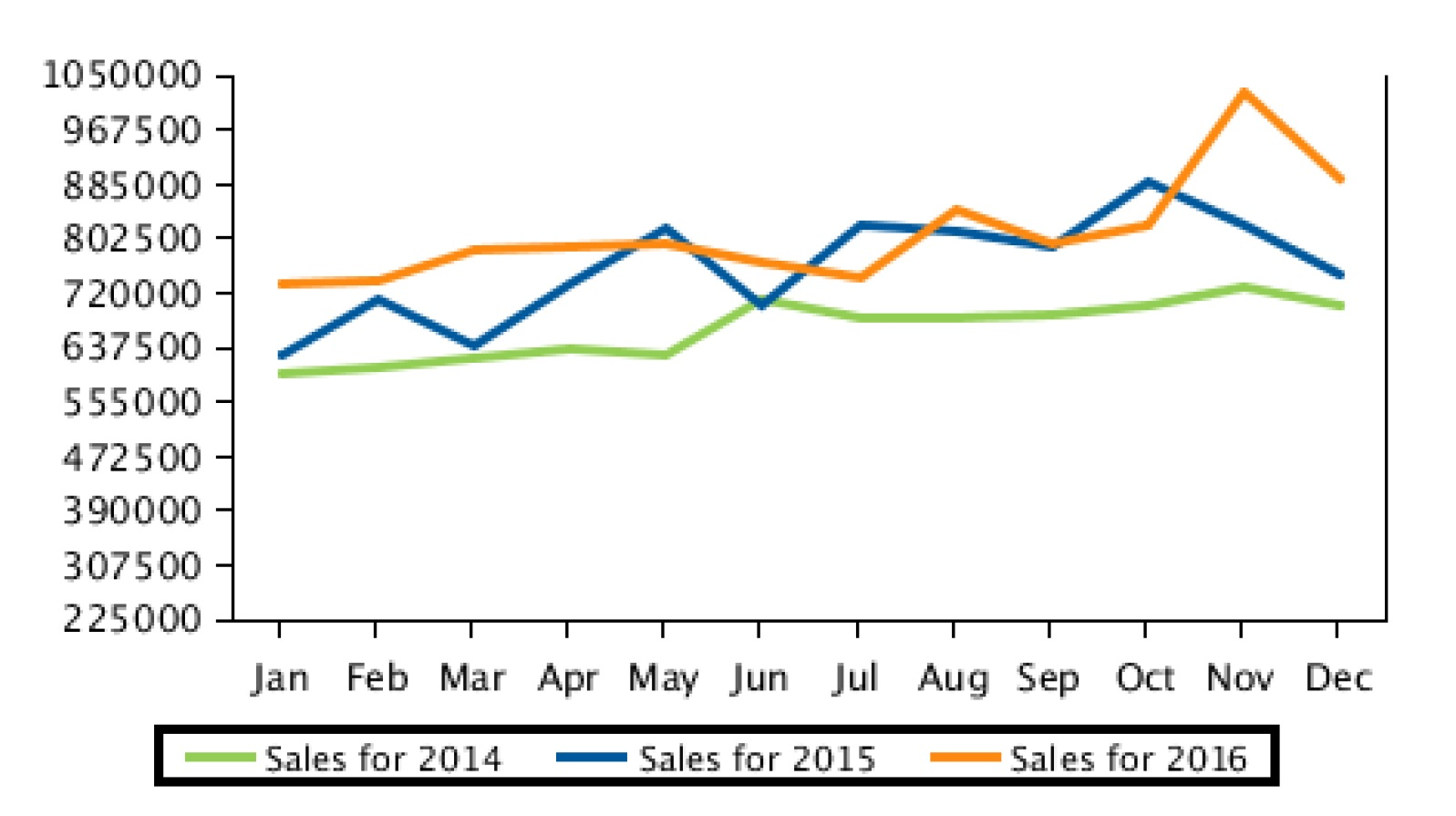 RP Property data graph showing Wantirna median property price change from 2014 to 2016.