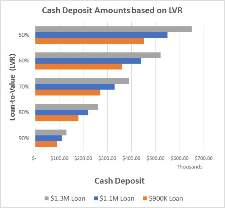 interest only loan higher lvr