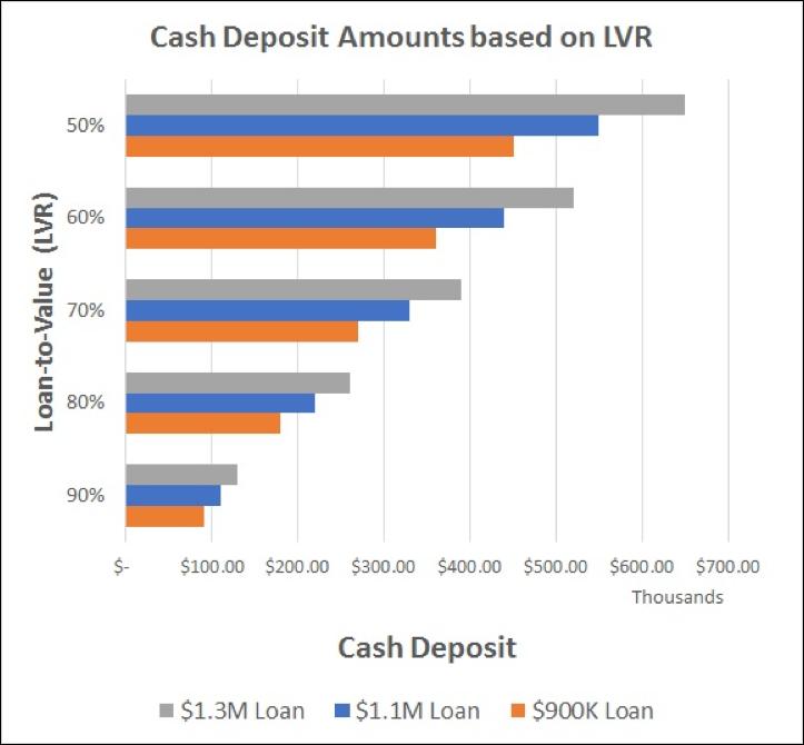 interest only loan higher lvr