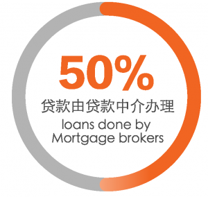 why mortgage broker